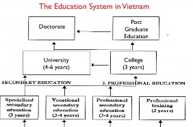education system in vietnam essay Education system in cambodia essay  essay on important in education research chromatography and write a paper discussing how it is used to separate mixtures.