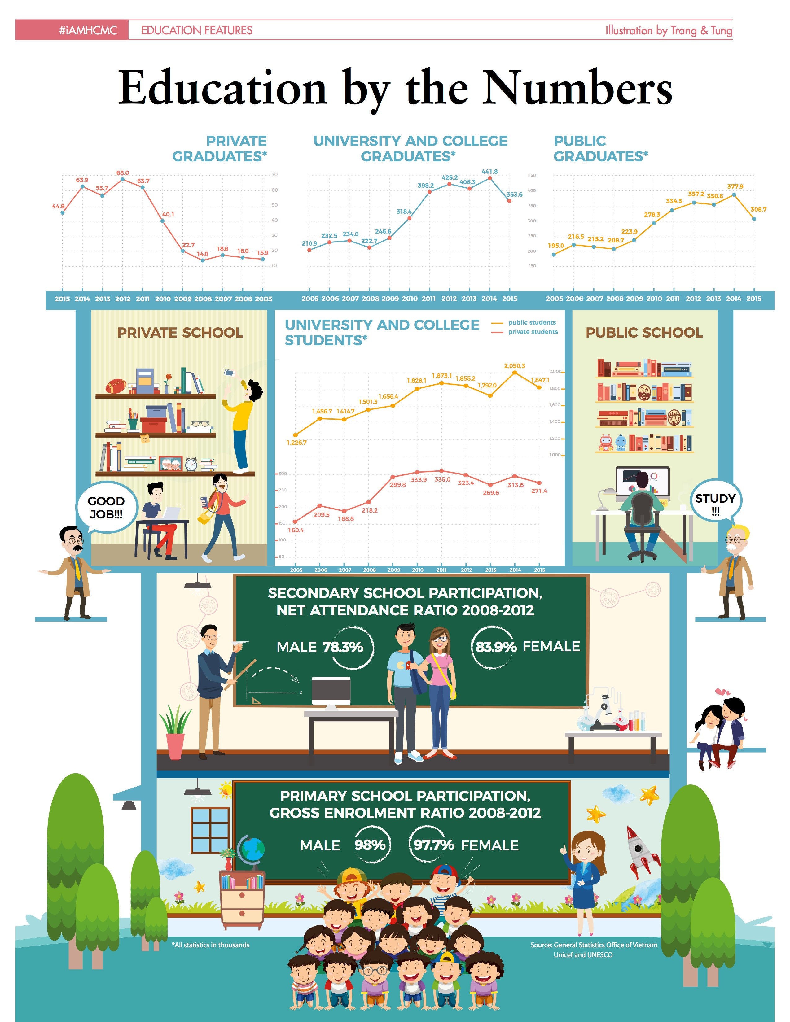 Category/education - Education By Numbers