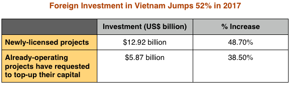 Vietnam Still the Hot Spot in Asean:  Foreign Investment in Vietnam Jumps 52% in 2017